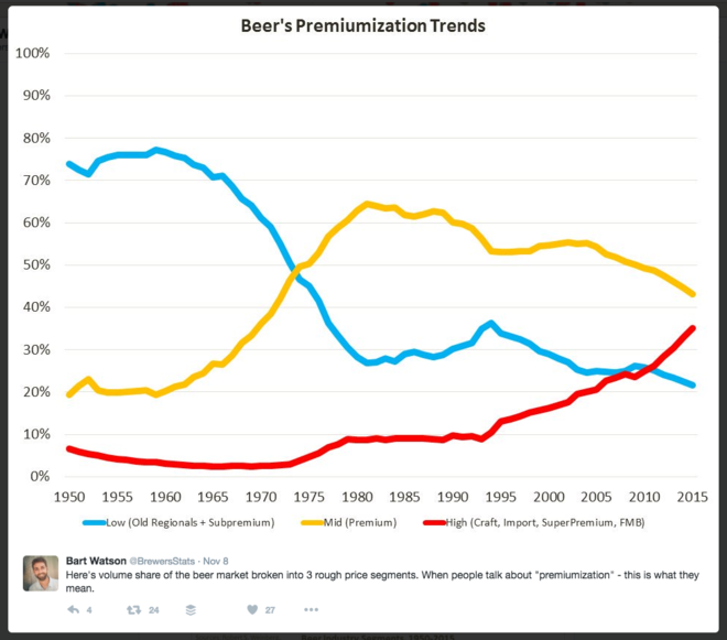 craft_beer's_premiumization