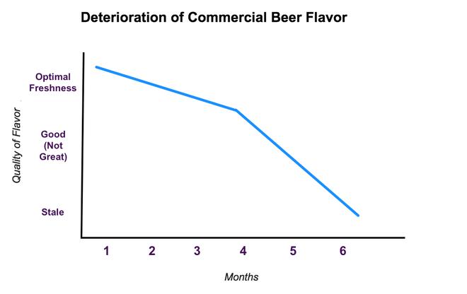 Budweiser deterioration
