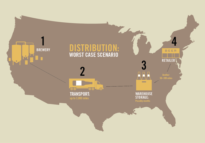 Beer's Distribution Journey